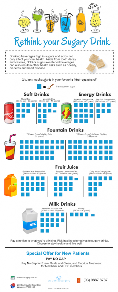 The 5 Most Sugary and Unhealthy Drinks You Should Avoid   Dentist Glen Waverley